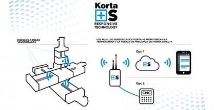 KORTA  presenta la nueva gama de husillos inteligentes con autodiagnóstico Korta+S en la EMO 2019