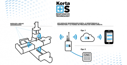 KORTA presents the new range of smart self-reporting ballscrews. KORTA +S at EMO 2019